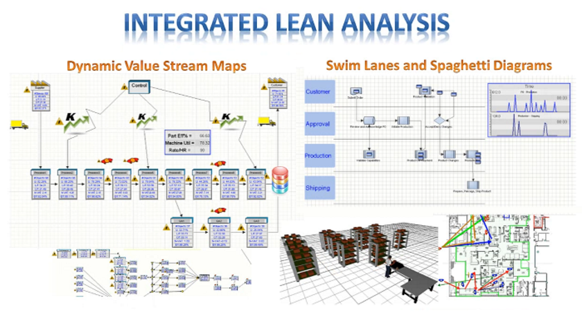 lean analysis of simulation